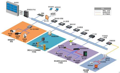网络高清监控系统解决方案